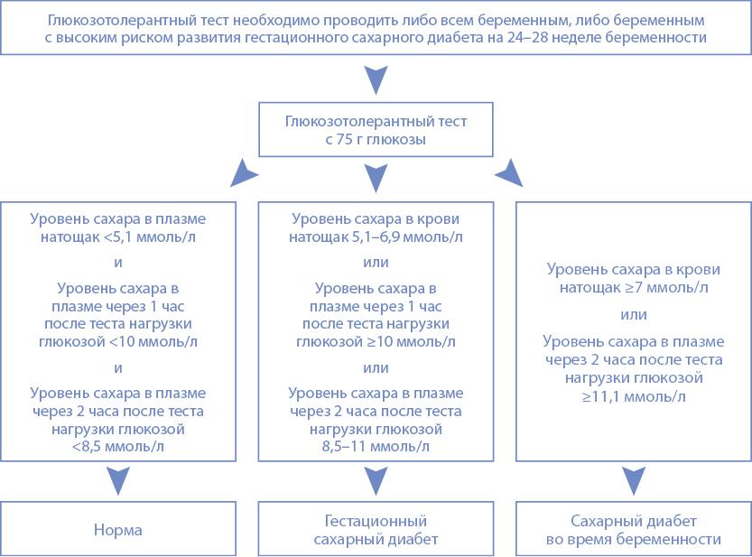 pavasaris-2015-gestacija-ru