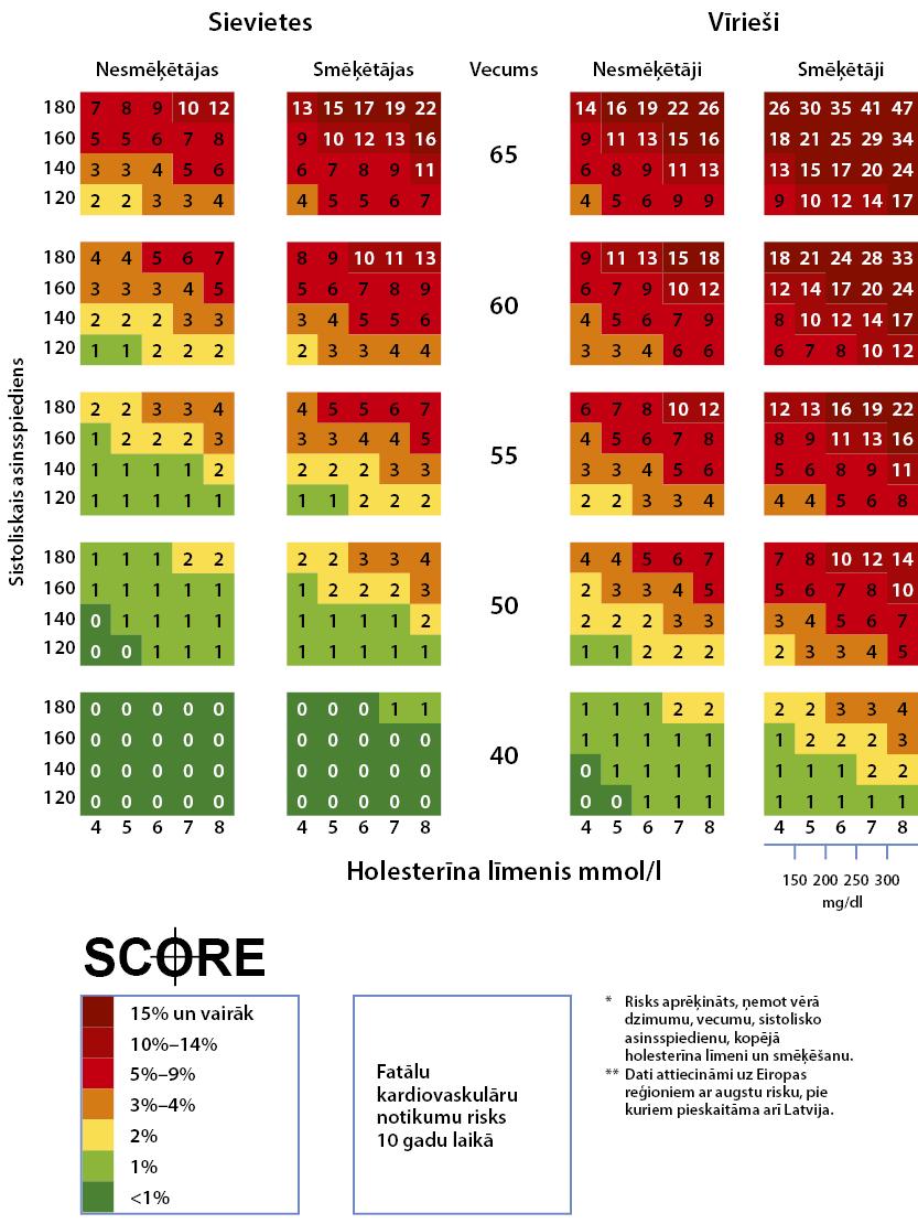 pavasaris-2015-score-lv
