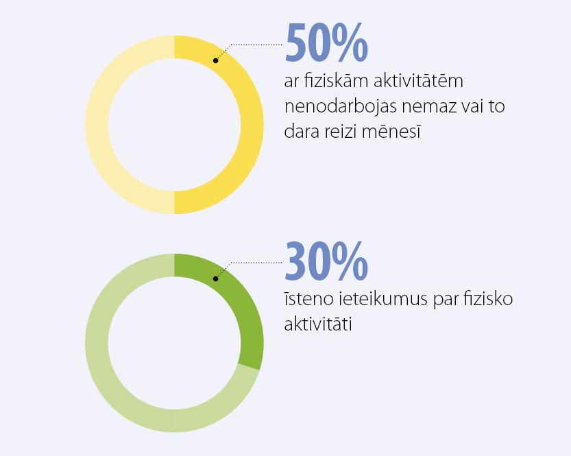 pavasaris-2015-fiziskas-aktivitates-lv
