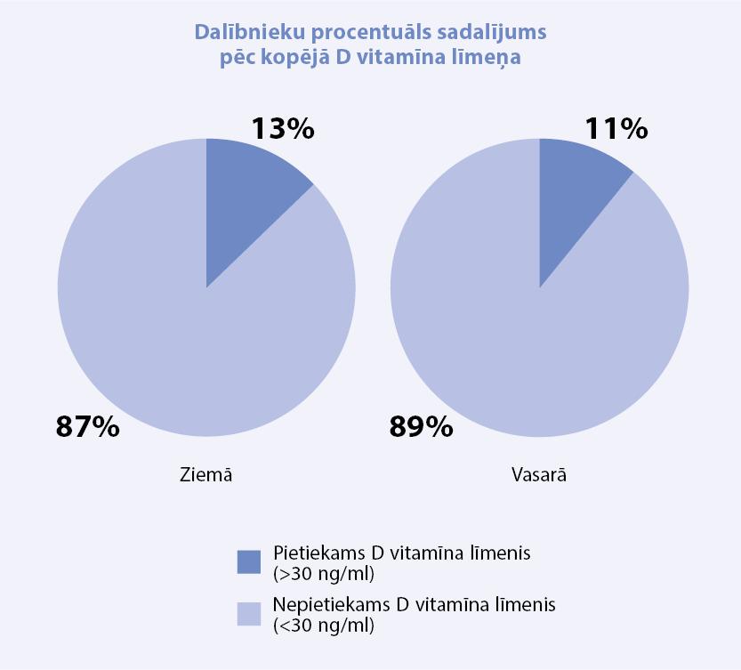 pavasaris-2015-vitamins-d-1-lv